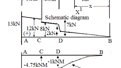 A cantilever beam is subjected to various loads as shown in figure. Draw the shear force diagram and bending moment diagram for the beam.